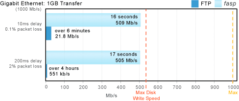 Throughput Gigabit Ethernet on Gigabit Ethernet